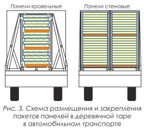 Инструкция по распаковке тары