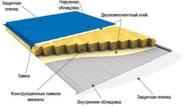 Разновидности и параметры стеновых и кровельных панелей